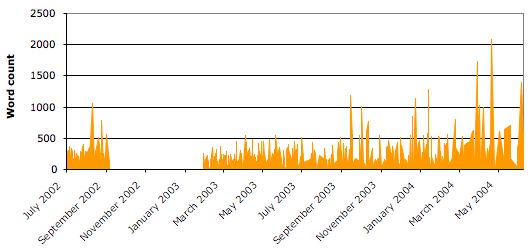 Though posts in recent months have been more sparse, they have been noticeably longer than those  earlier in the game. The five–month break between weblog v1.0 and weblog v2.0 was even more noticeable, though.